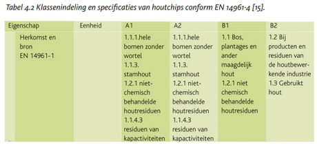 2014-12-00-bvor-houtchips-als-brandstof-klassenindeling-en-specificaties-van-houtchips-conform-en-14961-4-15